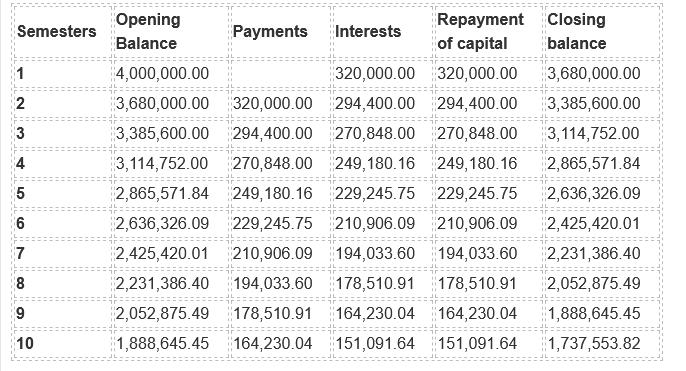 Loan Schedule